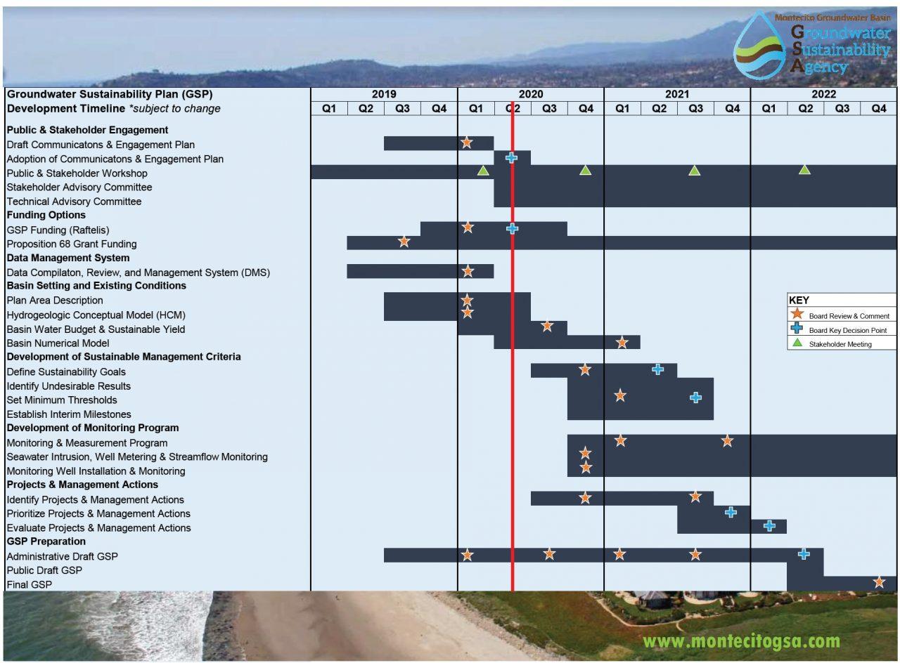 GSP Schedule Rev5