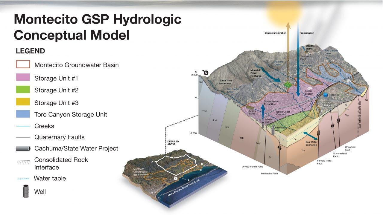 Montecito GSP Hydrologic Conceptual Model